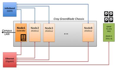 Cluster Architecture