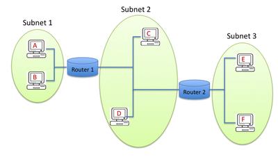 hw4-network