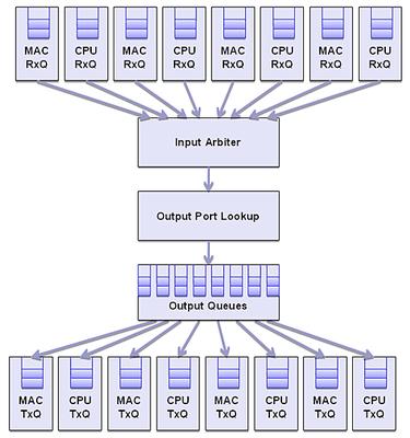 NetFPGA Module Organization